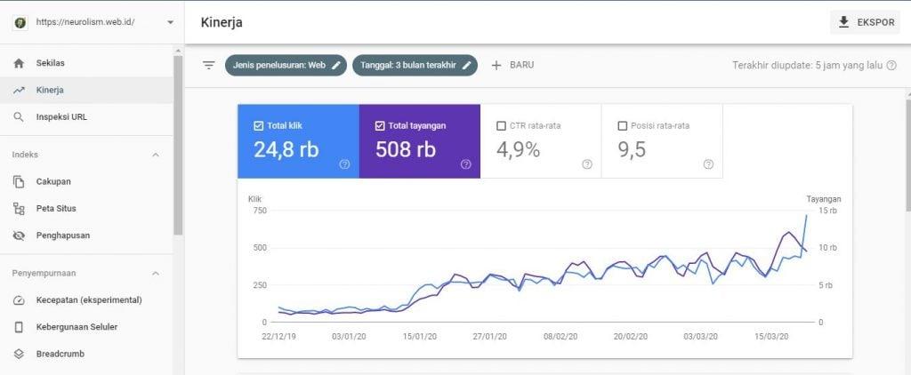 Real website dengan traffic tinggi - Content Placement
